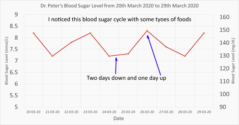 my blood sugar 2+1 day cycle