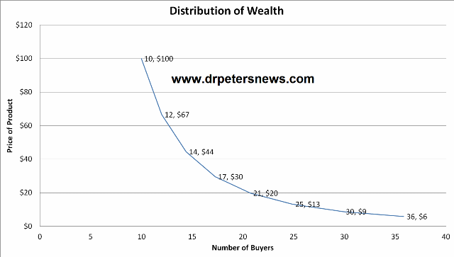 DOW640 Distribution of Wealth Model Supply and Demand