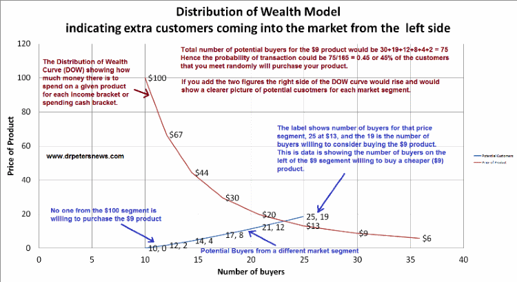 DOWPotential800 Distribution of Wealth Supply and Demand