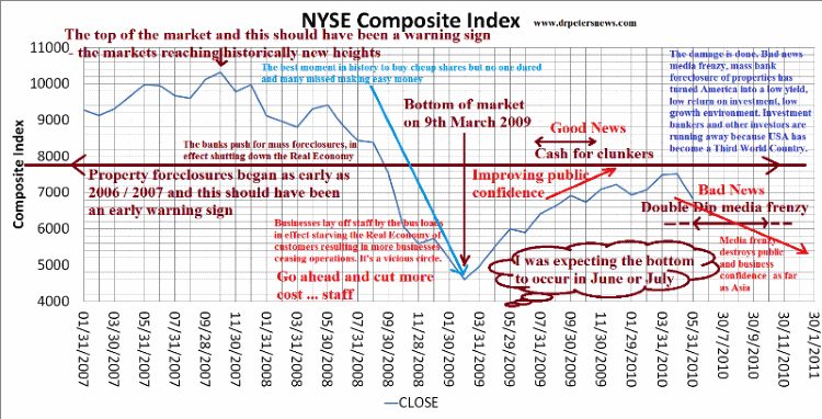 NYSE2009 US economic recovery 2009 2010 2011