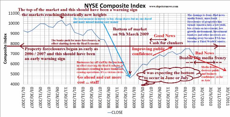 NYSE2009 US economic recovery 2009 2010 2011