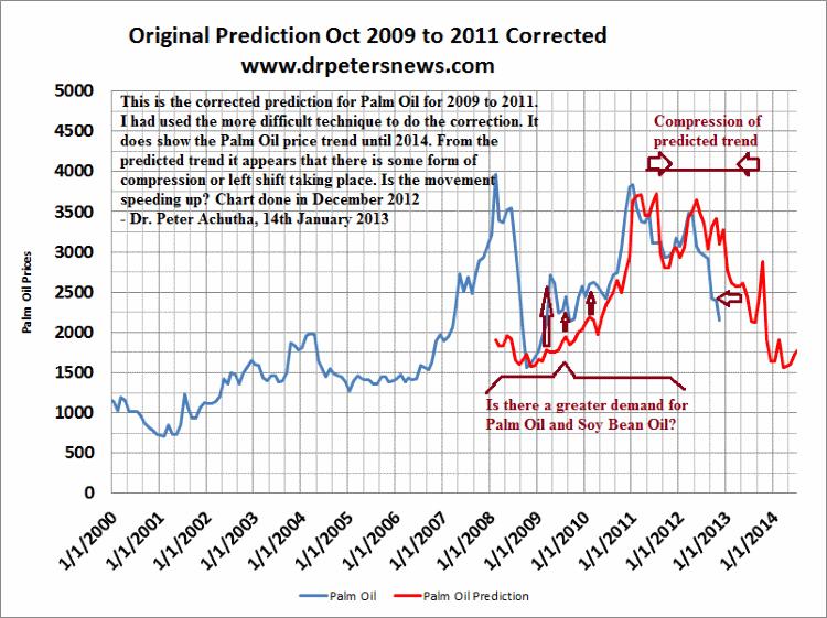 Palm Oil price trend prediction 2012 2013 2014