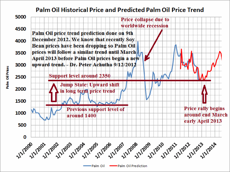 Palm Oil price trend forecast 2012 2013 2014