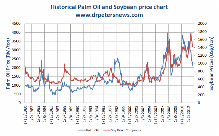 soybean price forecast chart soybean prices trend 2013 2014 2015 2016