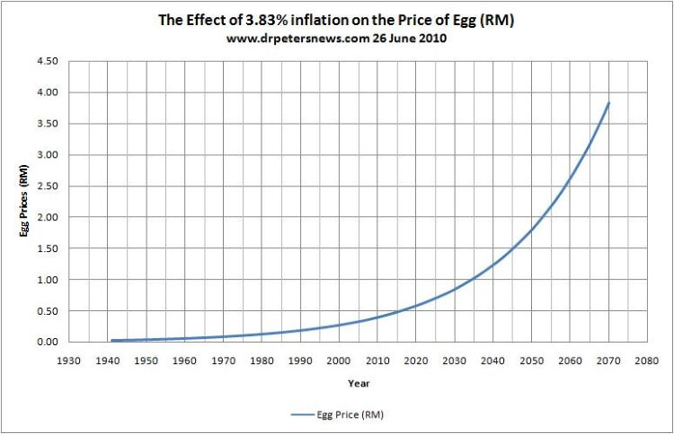 PriceOfEggs Inflation