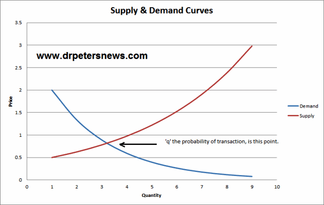 S&D Distribution of Wealth Model Supply and Demand