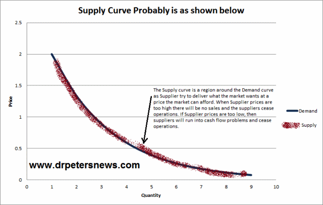 S&DNoS Distribution of Wealth Model Supply and Demand