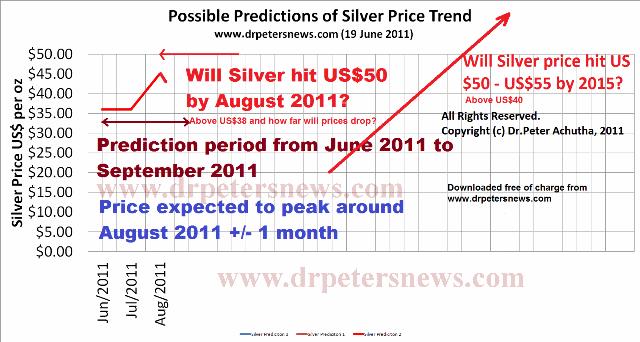 Silver price prediction June to Septemeber 2011