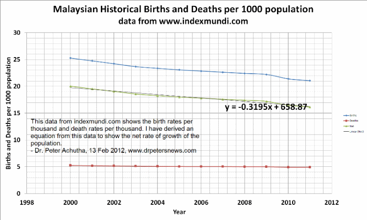 birthsdeaths800 malaysian population growth and malaysian property prices