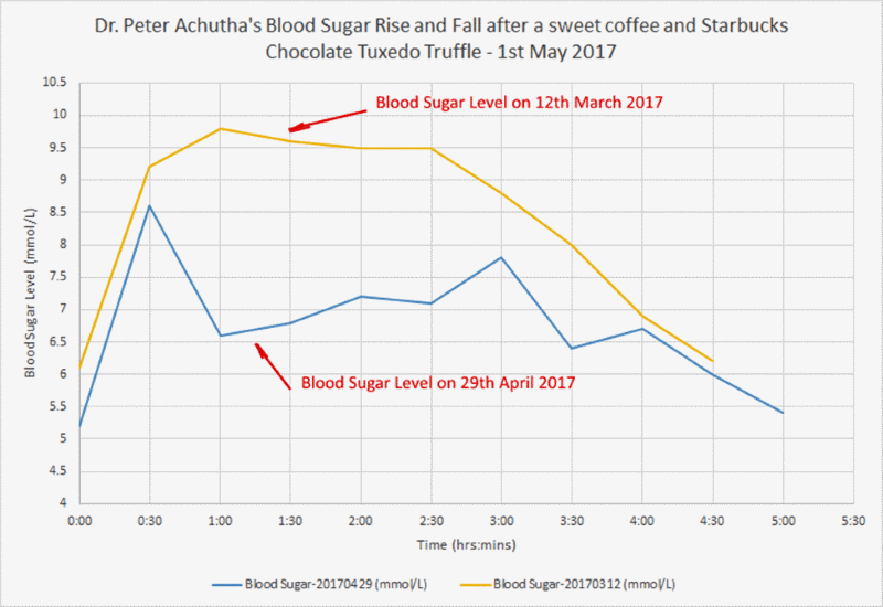 Rise and fall of blood sugar level after easting Chocolate Tuxedo Truffle