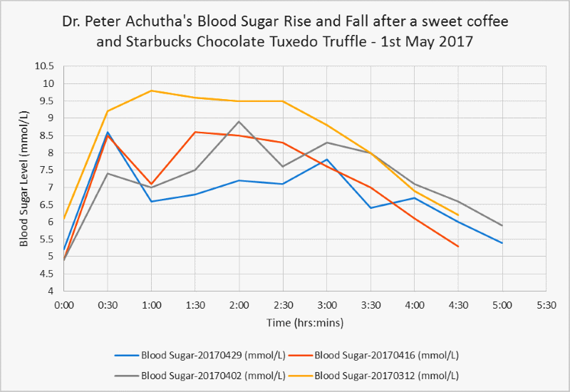 my blood sugar level trend with and without neem and cherries