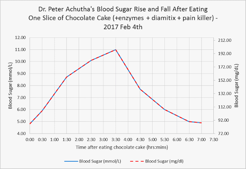 my blood sugar level rise and fall after eating a chocolate cake