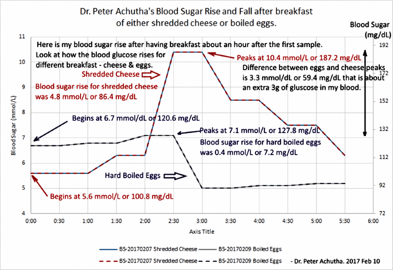 my blood sugar level rise and fall after eating shredded cheese or boiled eggs