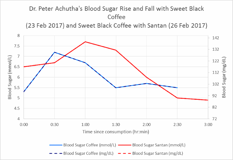 my blood sugar level rise and fall between a sweet black coffee and coffee with santan