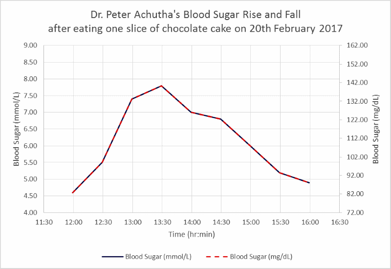 my blood sugar level rise and fall after eating one slice of chocolate cake