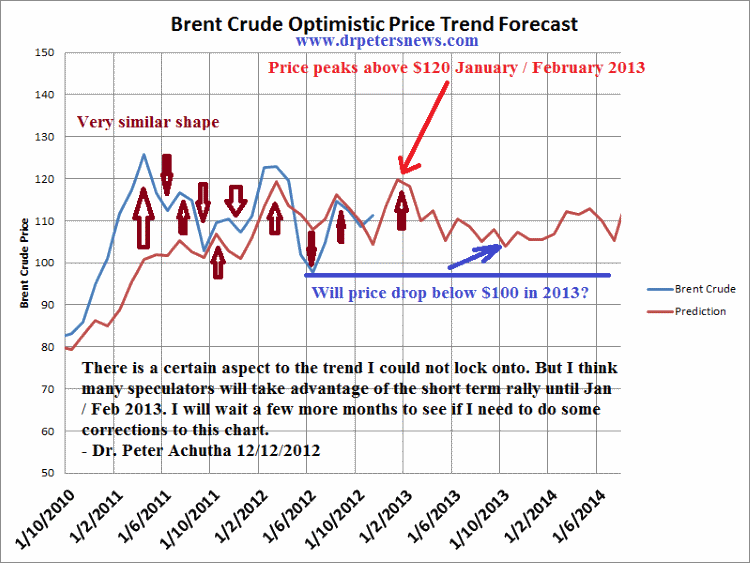 brent crude price forecast 2012 2013 2014