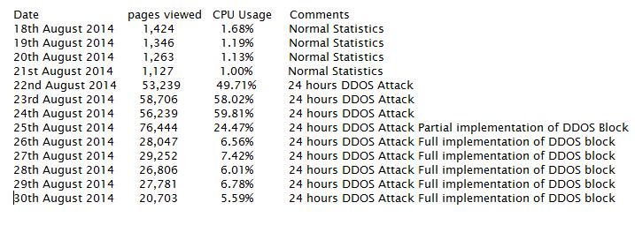 cpu usage statistics