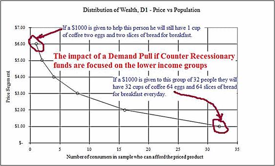 distribution of wealth model