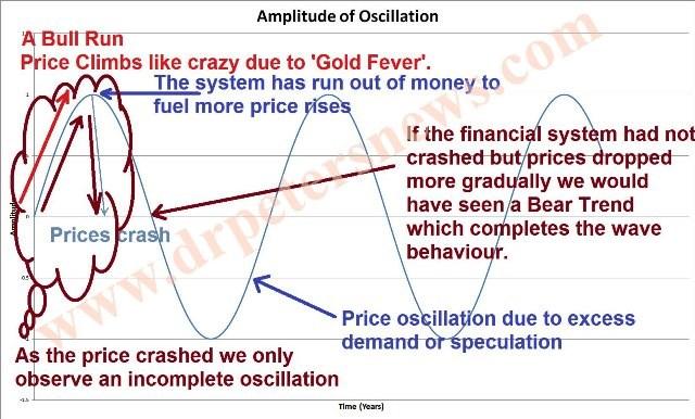 fsbpriceoscillation economic recession crash inflation hyperinflation