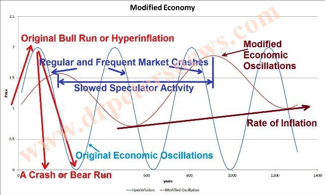 fsbslowedoscillation economic recession crash inflation hyperinflation