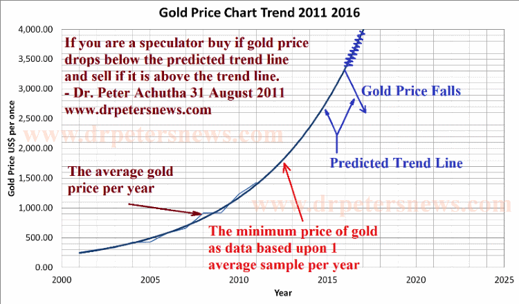 Gold Price Forecast Trend Chart 2017 2105 2106