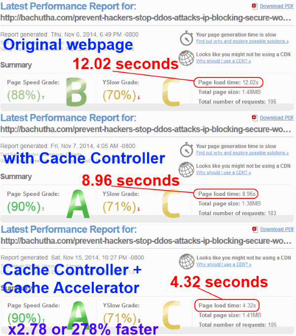 powerful superfast cache performance
