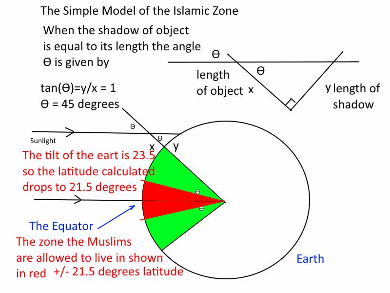 Islamic Zone allowed by Angel Gabriel
