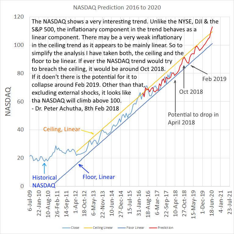NASDAQ trend prediction 2016 to 2020