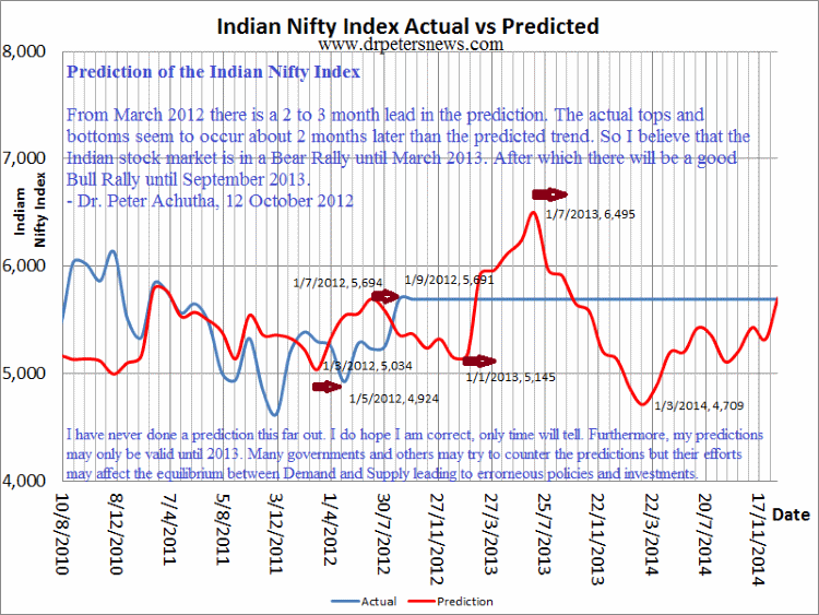 Indian Nifty Index stock exchange price trend prediction