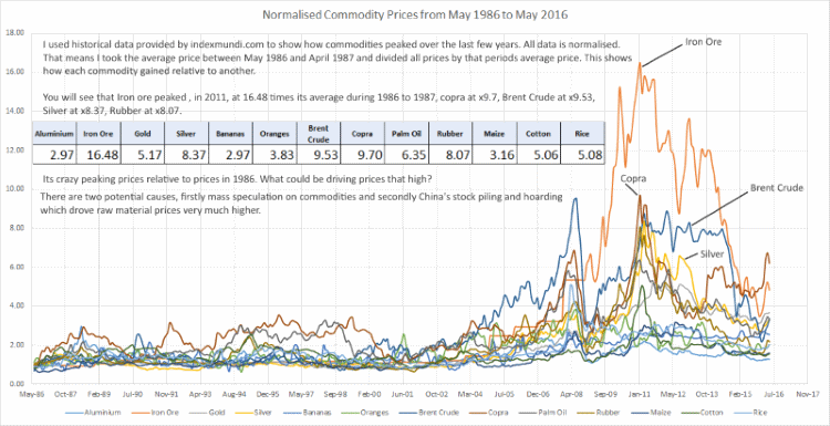 normalised commodity prices