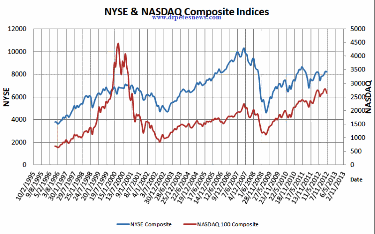 soybean prices bottom reflected in nasdaq and nyse indexes
