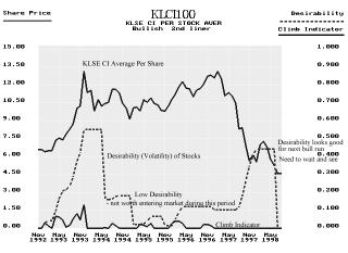 KLSE Composite Index chart