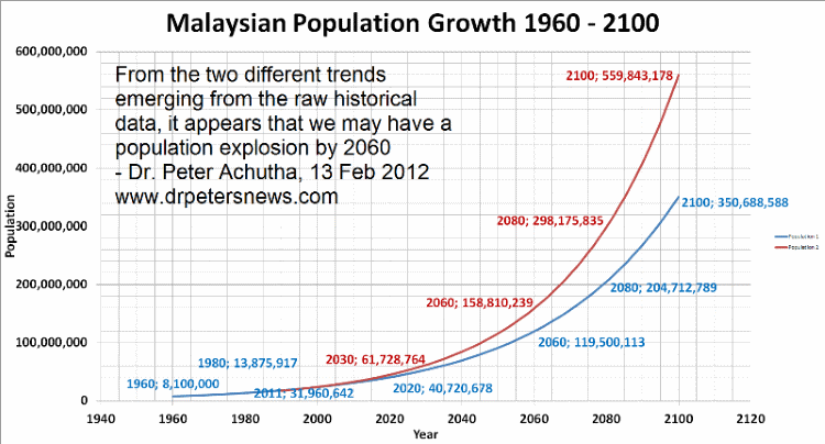 population19602100800 malaysian population growth and malaysian property prices