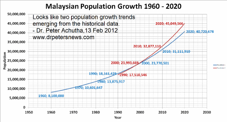 Malaysian Population Growth And Malaysian Property Prices