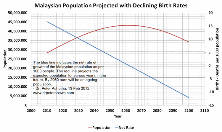 populationshock800 malaysian population growth and malaysian property prices