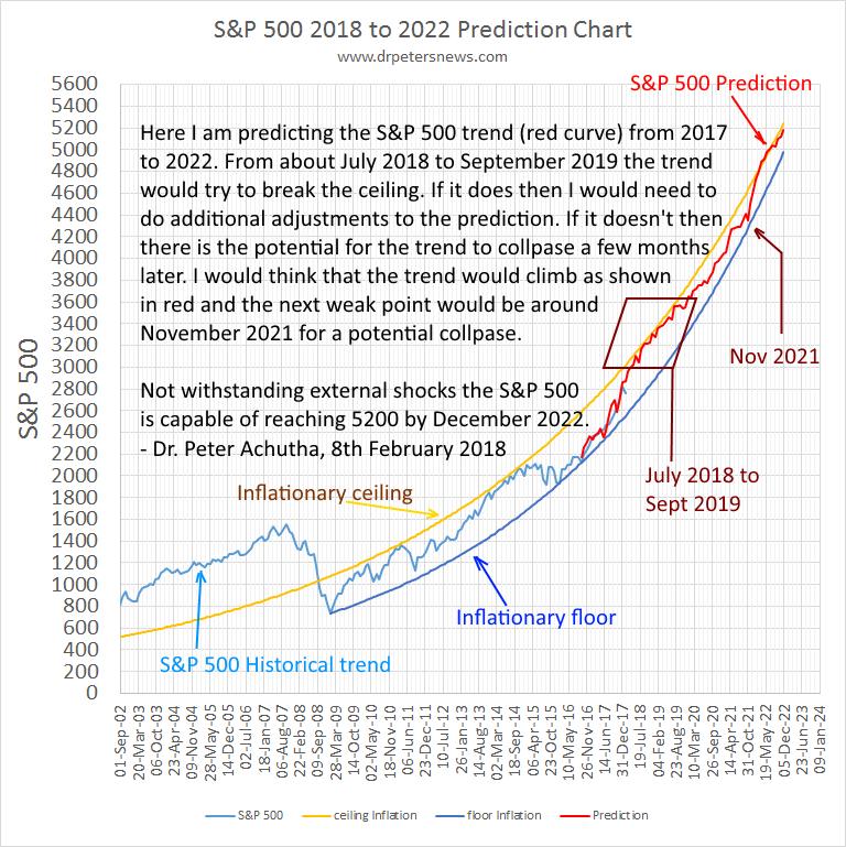 S&P 500 trend prediction rrom 2018 to 2022