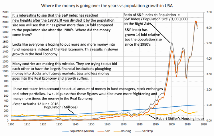 money flow vs population growth USA
