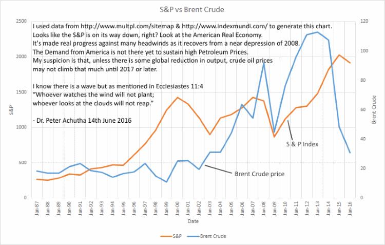 S&P Index vs Brent Crude