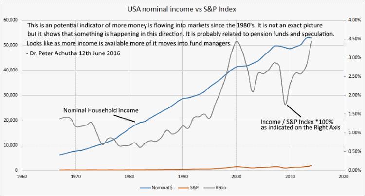 money flow vs population growth USA