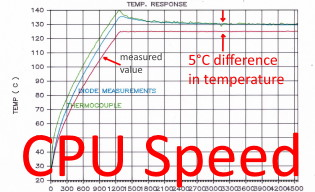 Doubling CPU speed